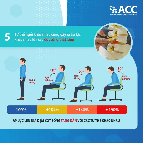 Các tư thế ngồi khác nhau gây áp lực khác nhau lên cột sống