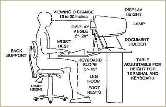 Ergonomic-sitting